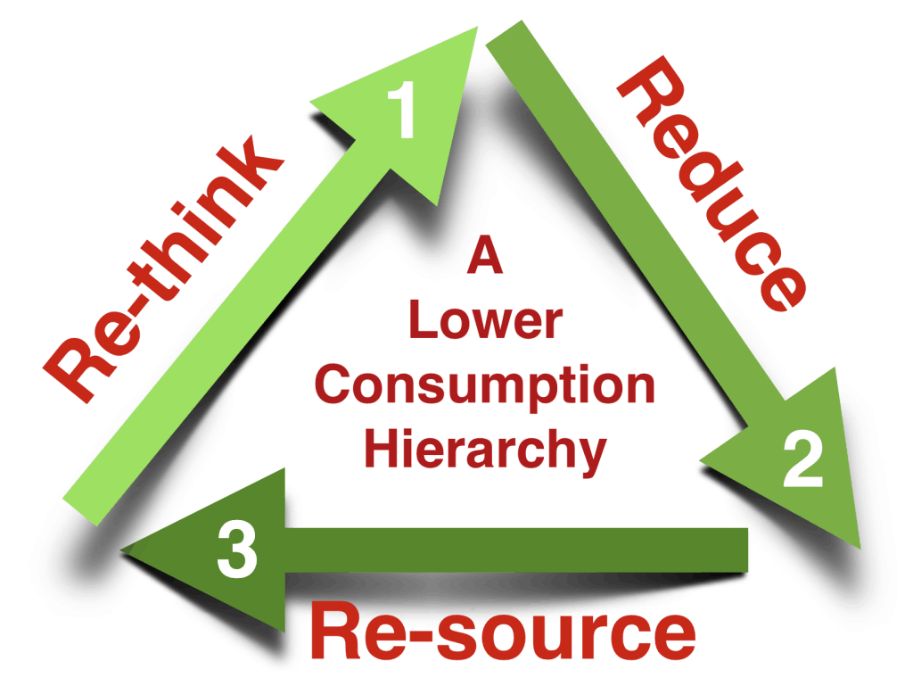 Consumption Reduction