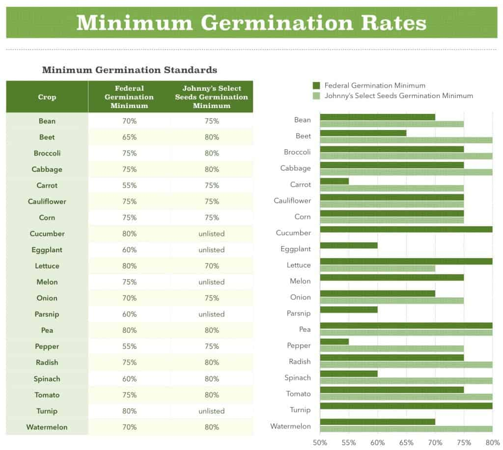 Minimum Germination Rates Chart