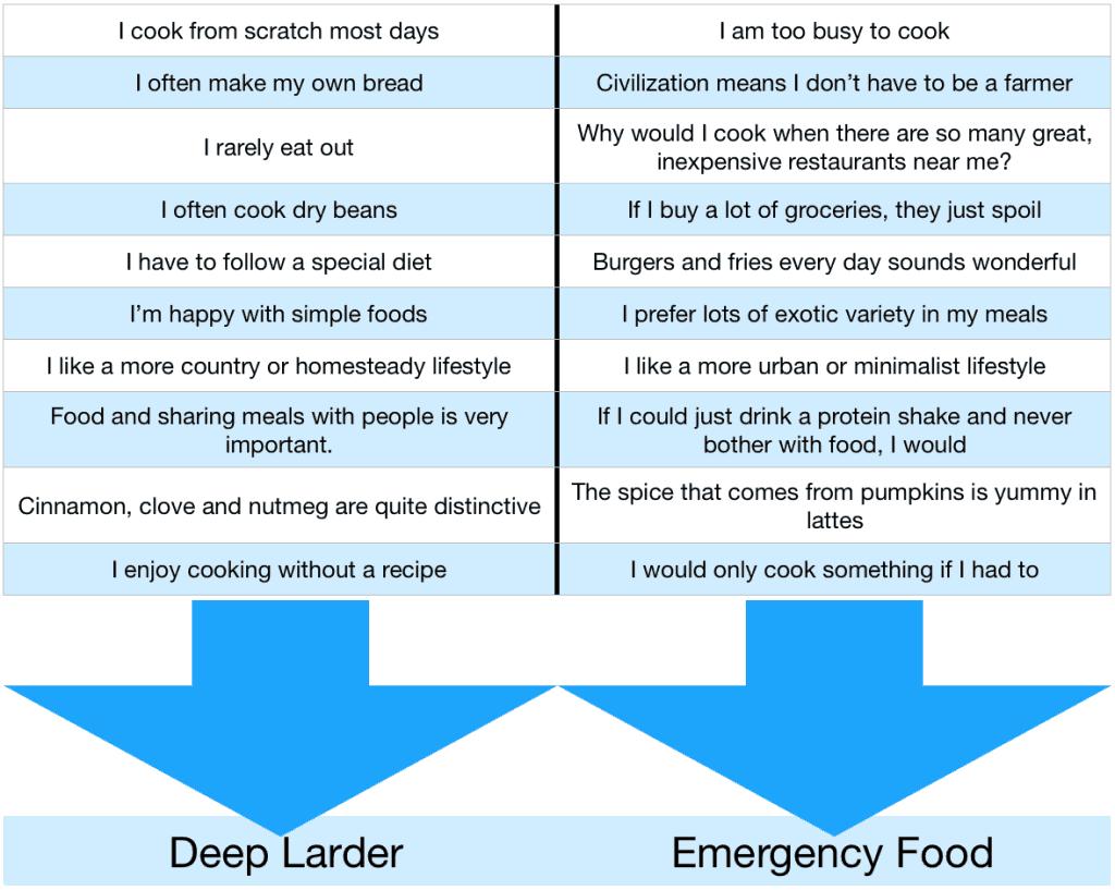 deep-larder-vs-emergency-food