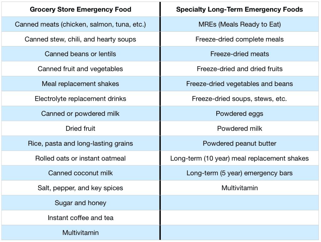 Grocery store vs. freeze dried emergency food