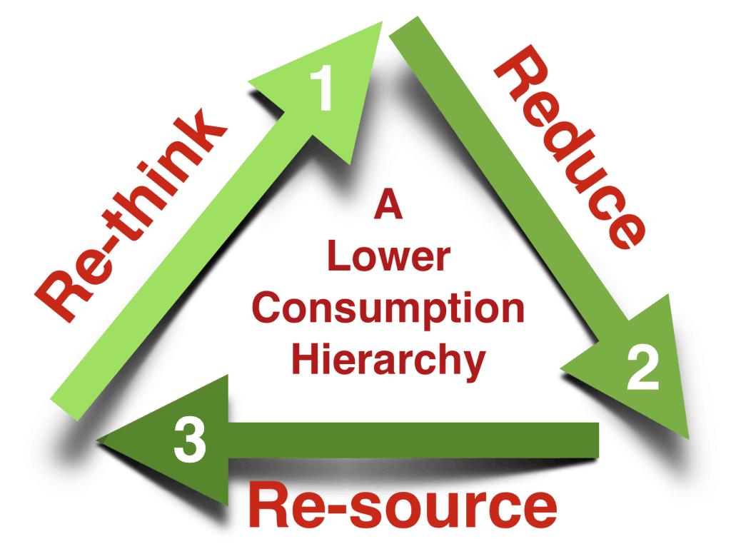 Consumption Reduction