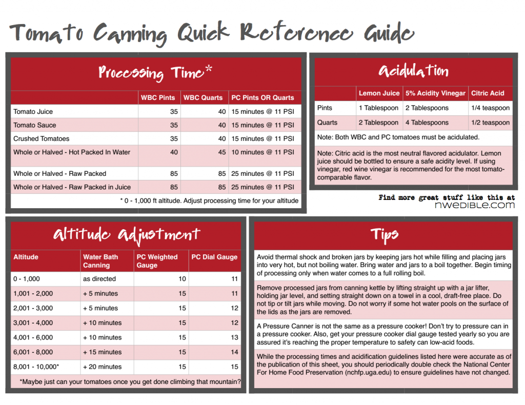 how to create a quick reference guide