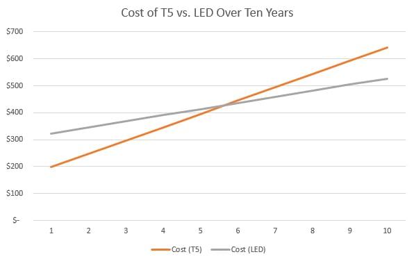 LED-fluorescent-chart