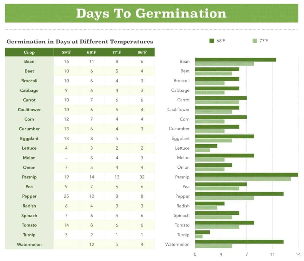 Days To Germination Chart
